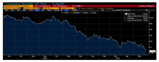 treasury spreads - 10 year