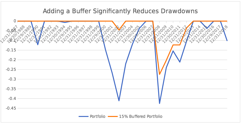 Adding a Buffer Significantly Reduces Drawdowns