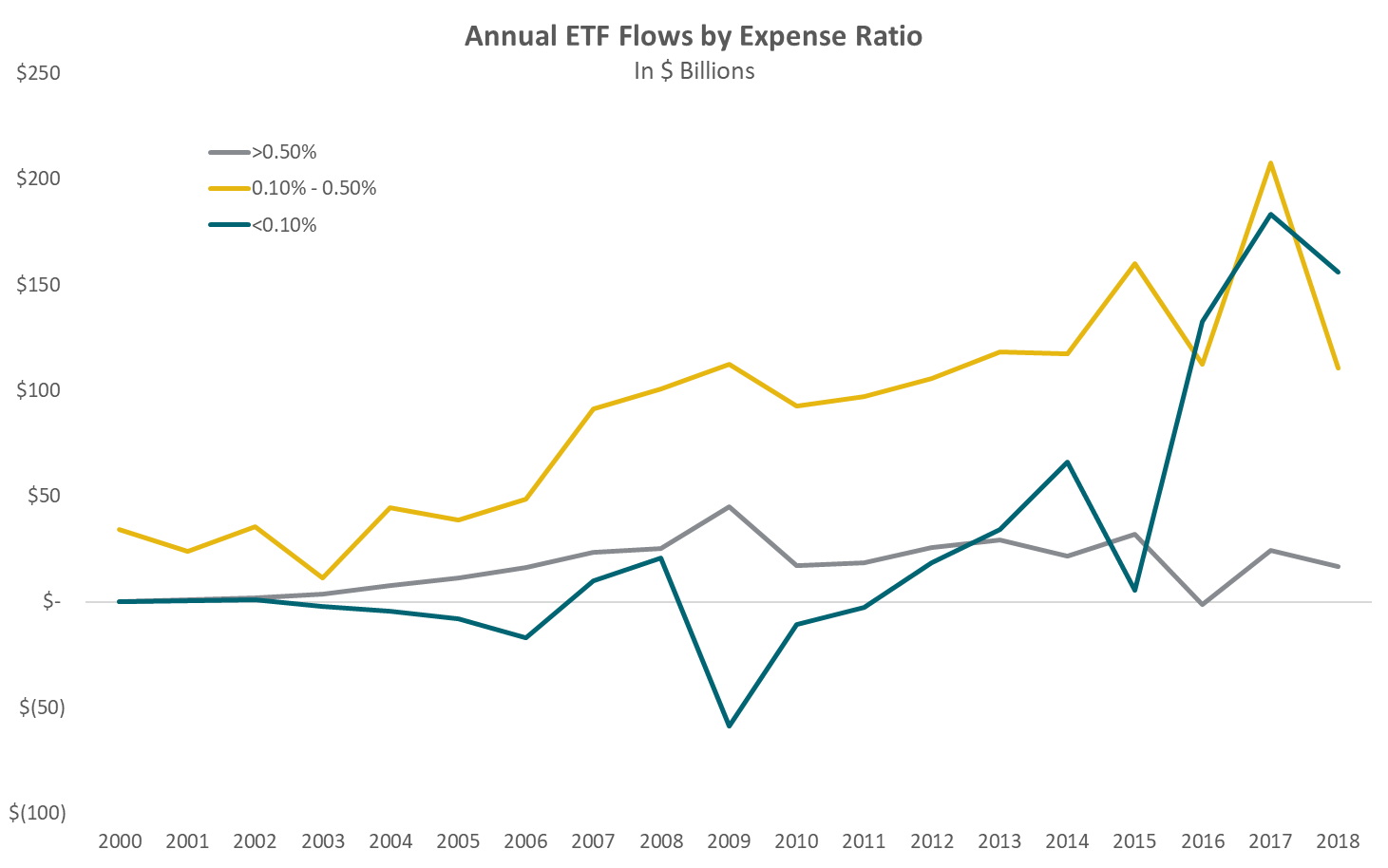 Annual ETF Flows by Expense Ratio