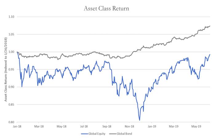 Asset Class Return