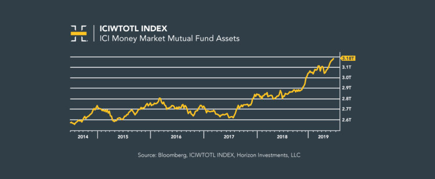 Assets in Money Market Funds Hit New Record