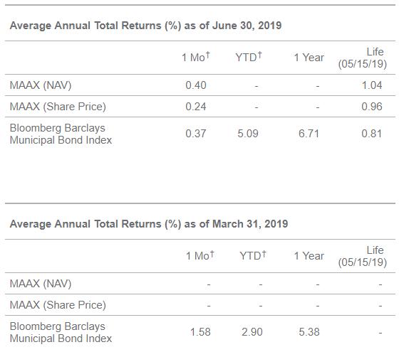 Average Annual Returns