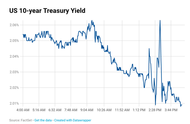 Benchmark 10-Year Yield Plummets as Fed Cuts Rates 1