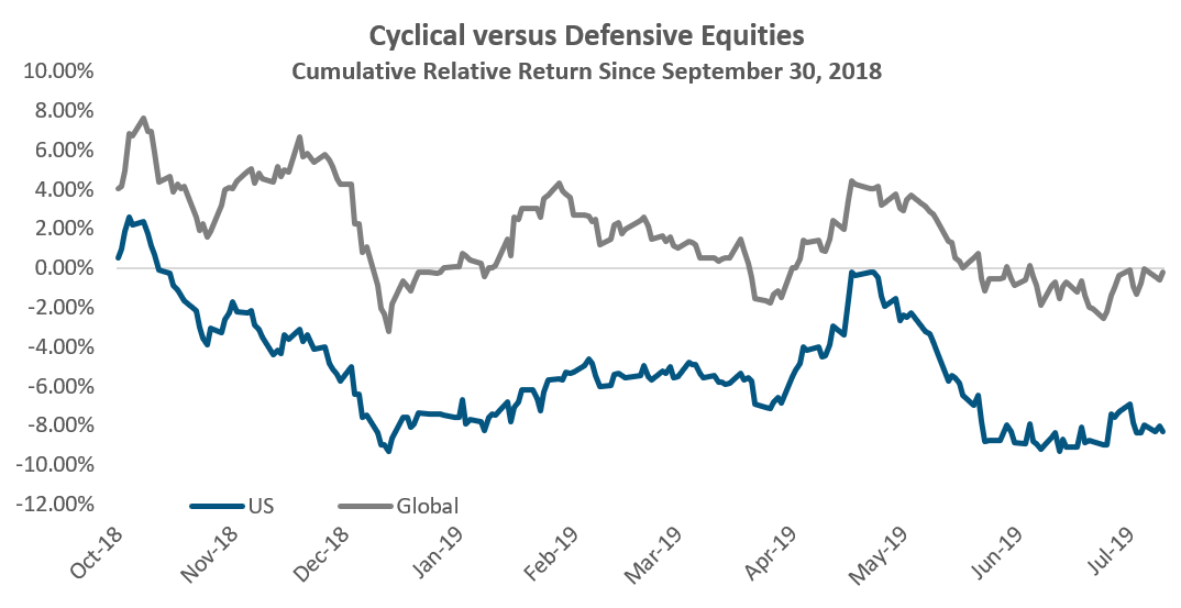 Cyclical Versus Defensive Equities