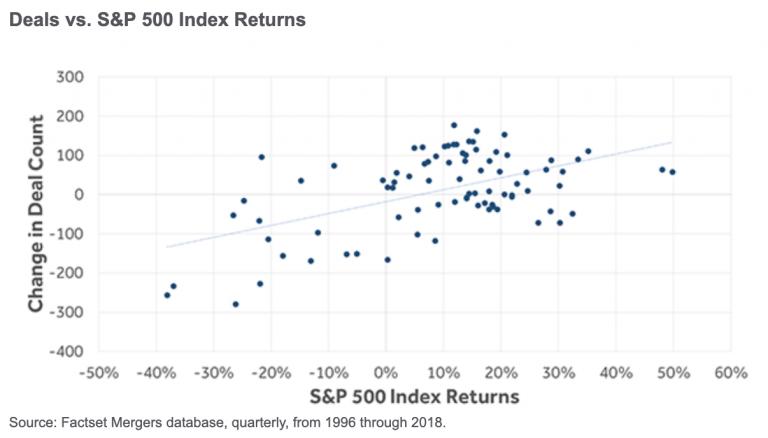 Deals vs S&P 500 Index Returns