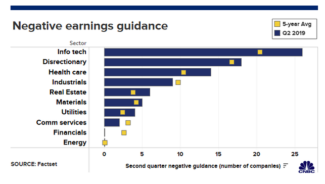 Dismal Outlook on Earnings Could Bring International Strength Over the U.S. 1