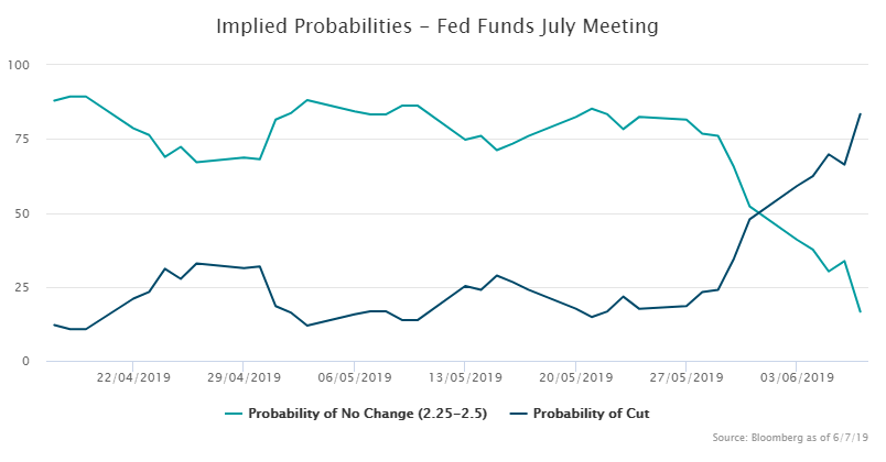 Fed Funds July meeting