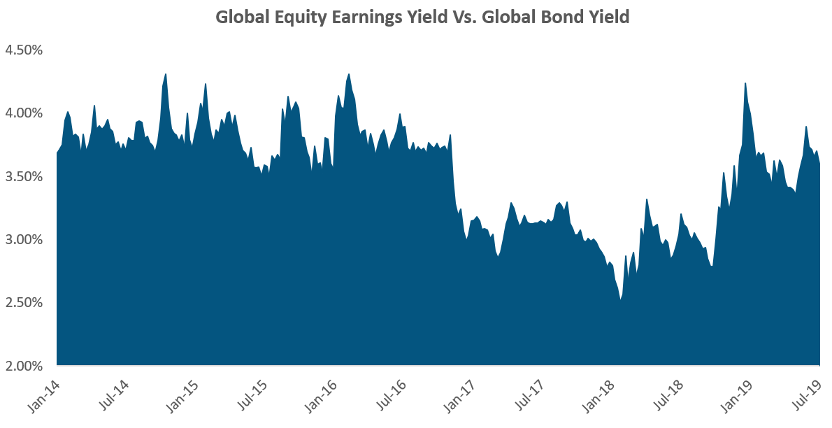 Global Equity Earnings Yield vs Global Bond Yield