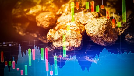Gold Miner ETFs Surge on Renewed Trade Tensions, Global Growth Concerns