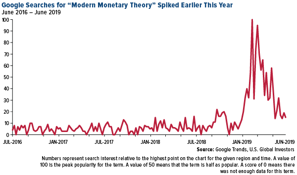Google Search Modern Monetary Policy