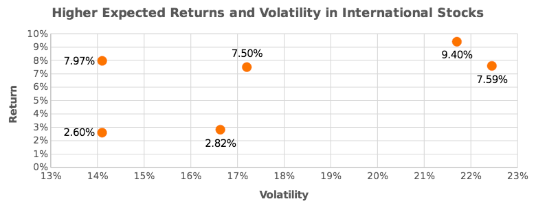 Higher Expected Returns and Volitility in International Stocks