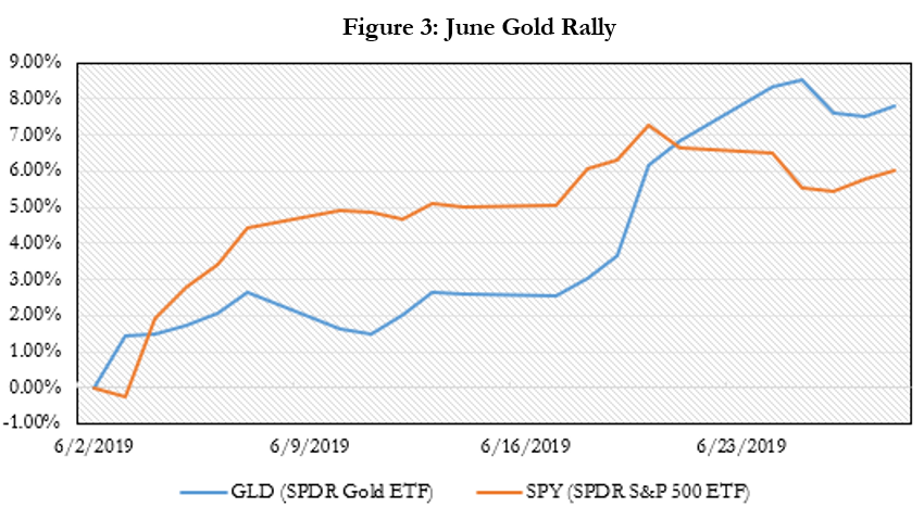 June Gold Rally