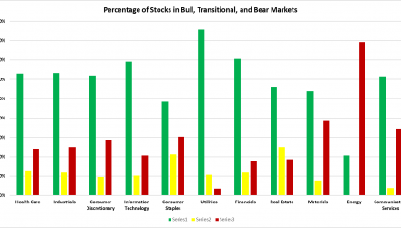 Broad Participation Among US Stocks