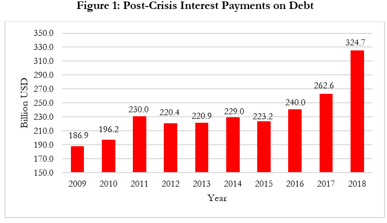 Post Crisis Interest Payments