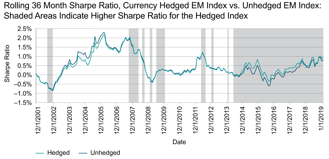 Rolling 36 Month Sharpe Ratio