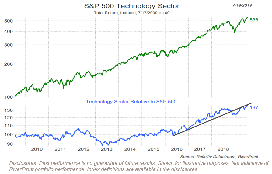 SP500 Technology Sector