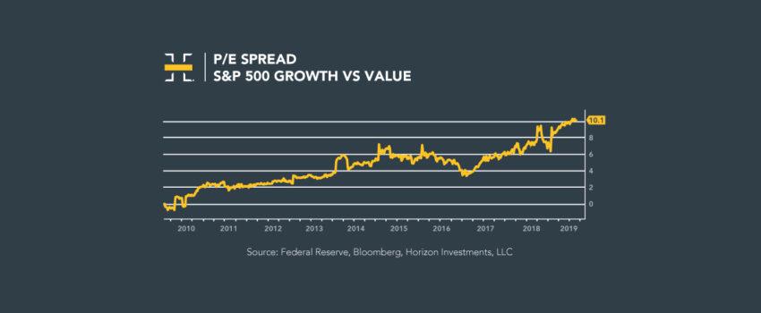 Solid Earnings, Economic Data Push Markets Higher