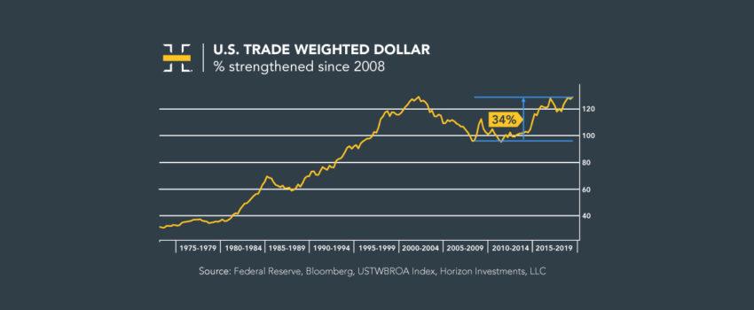 Stocks Close Near Record Highs as Dollar Strengthens