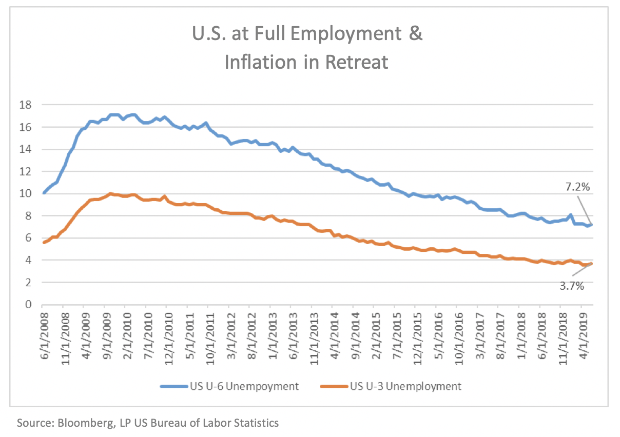 US Full Employment