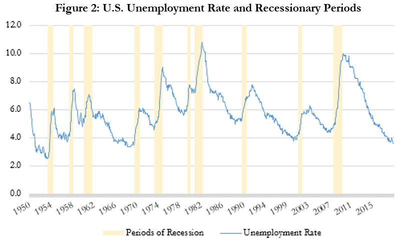 US Unemployment Rata and Recessionary Periods