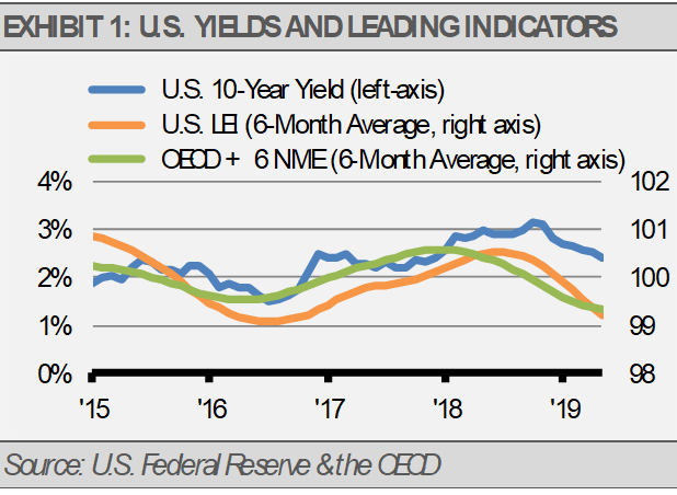 US Yields and Leading Indicators
