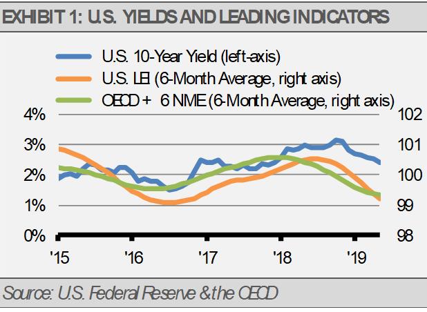 US Yields and Leading Indicators