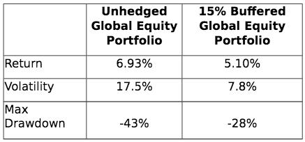 Unhedged Global Equity Portfolio