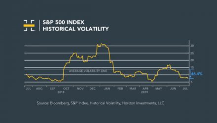 Volatility Declines as Markets Rise