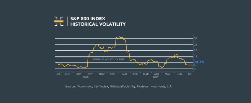 Volatility Declines as Markets Rise