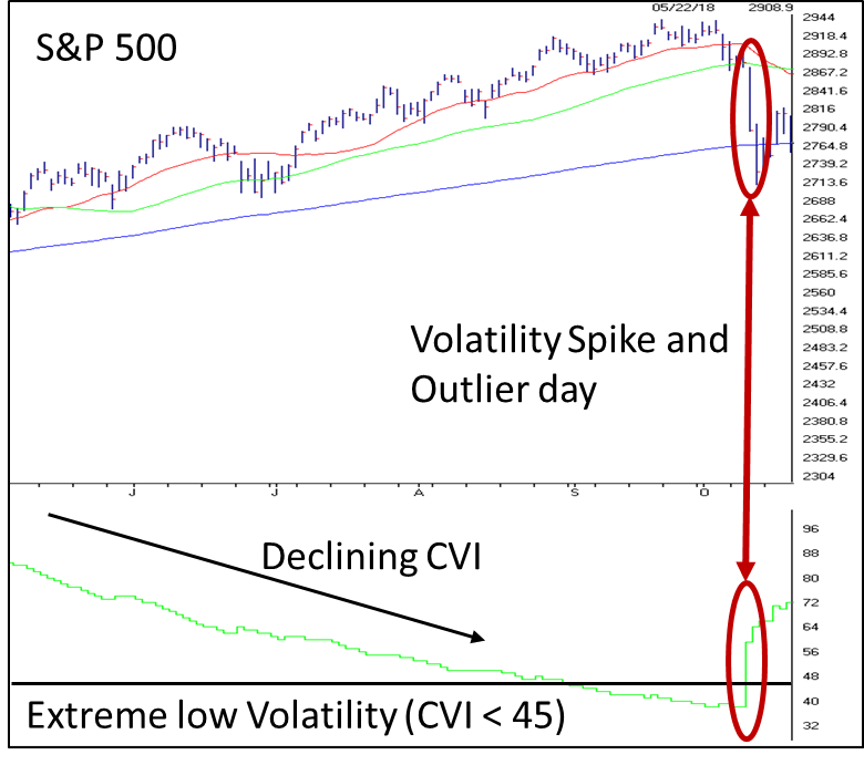Volatility Spike and Outlier day