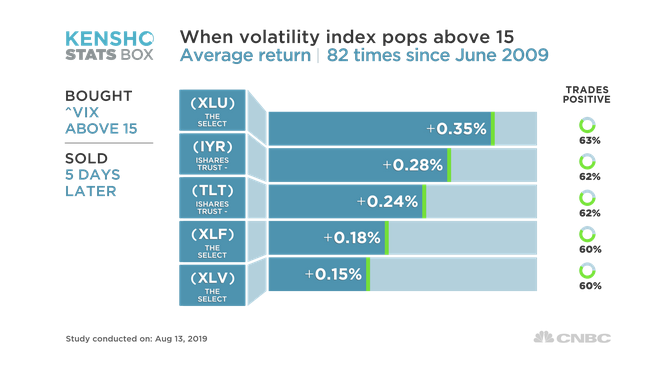 5 Best-Performing ETFs When Volatility Strikes 1