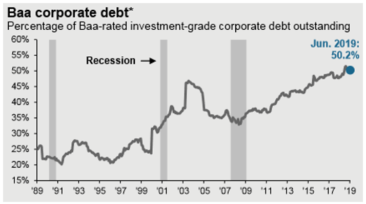 BAA Corporate Debt