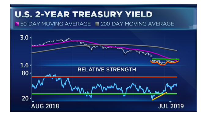 Bond Markets Are Expecting More Rate Cuts Through 2020 1