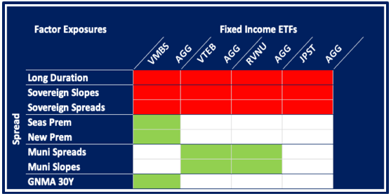 Chart Two Fixed Income ETFs