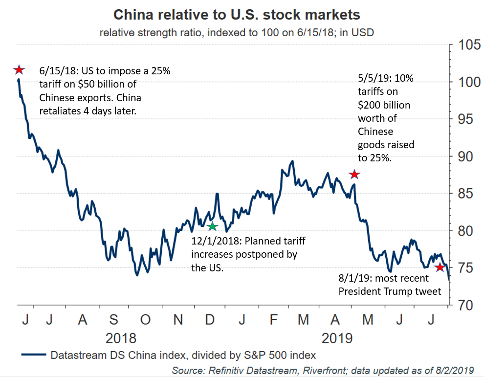 China Relative to US Strength