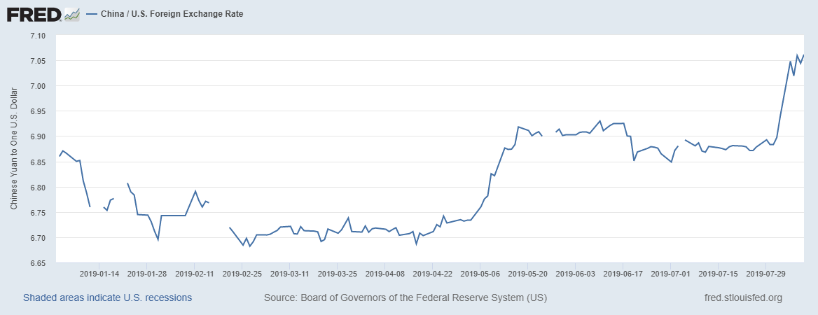 China US Foreign Exchange Rate