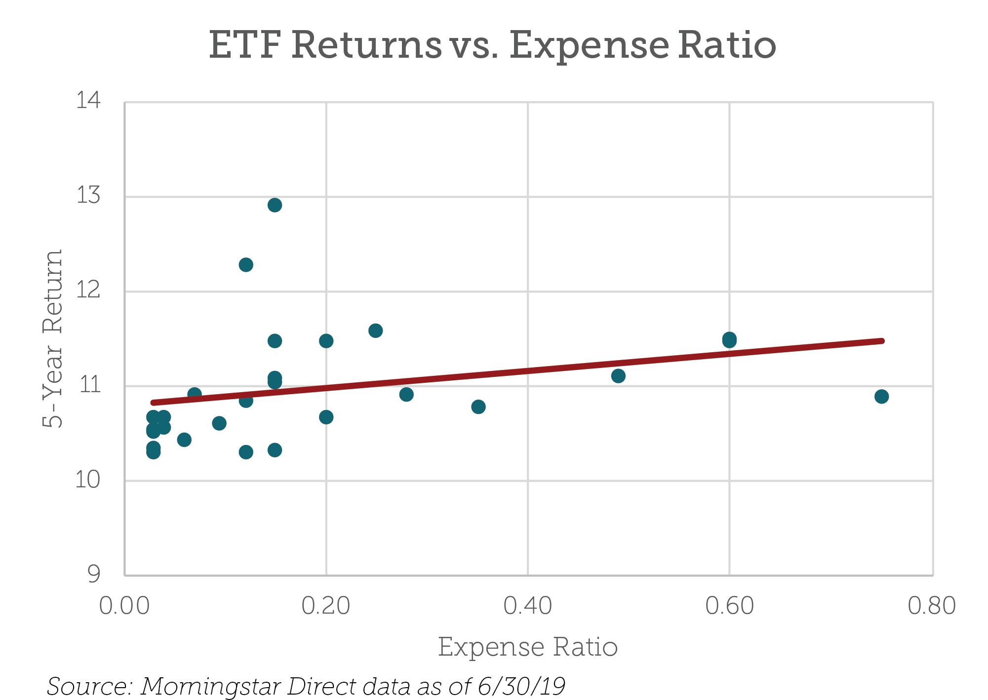 ETF returns versus expense ratio
