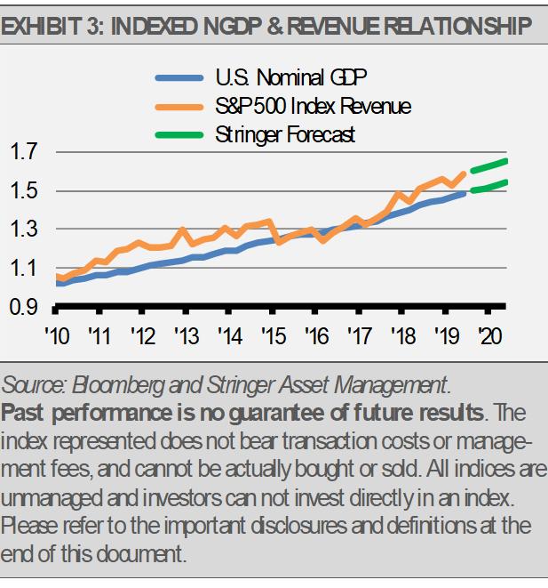 Exhibit 3 Indexed NGDP Revenue Relationship