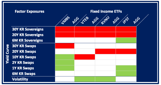 Factor Exposure Fixed Income ETFs