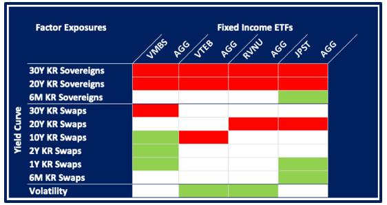 Factor Exposure Fixed Income ETFs