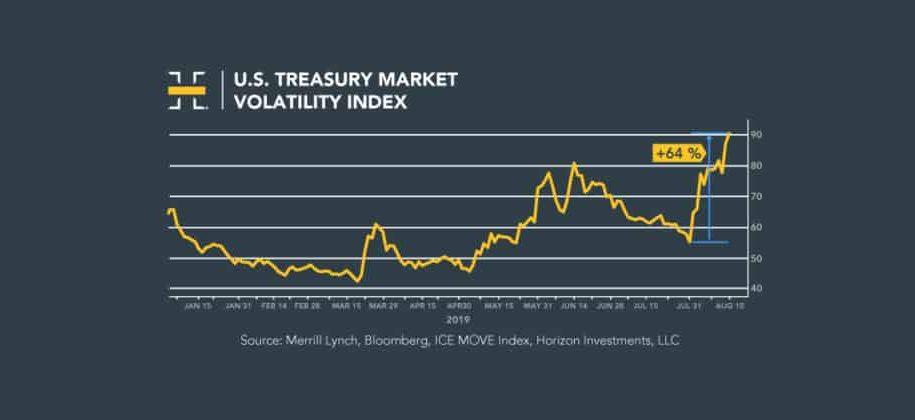 U.S. Stocks Drop in Volatile Week; Yield Curve Inverts