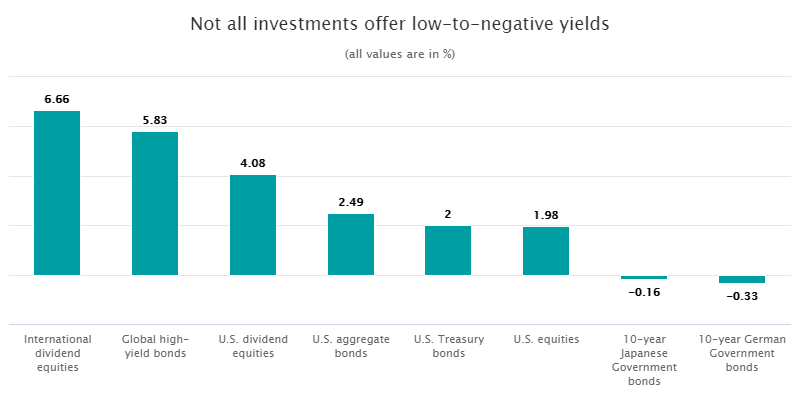 Not all investments offer low-to-negative yield