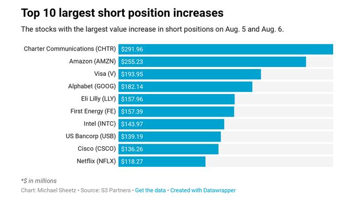 Traders Shorting Tech's Heaviest Hitters like Amazon, ETFs to Watch 1