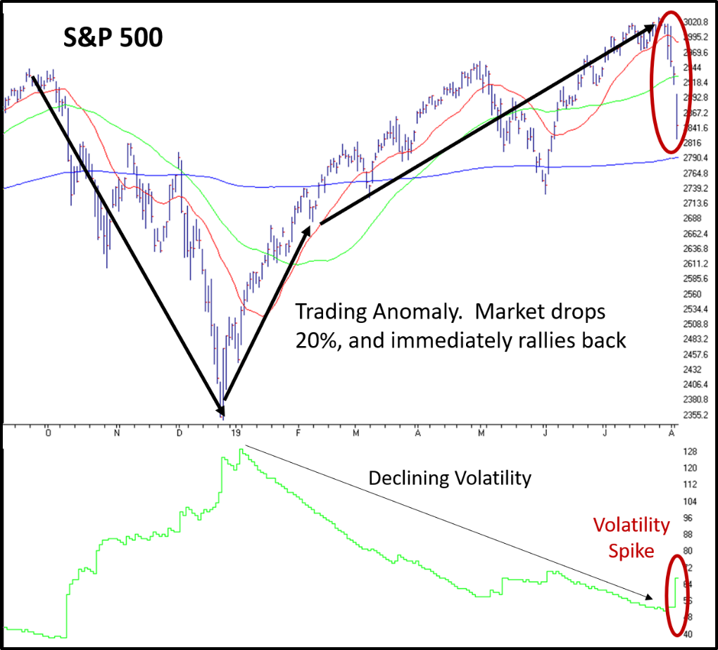 Trading Anomoly