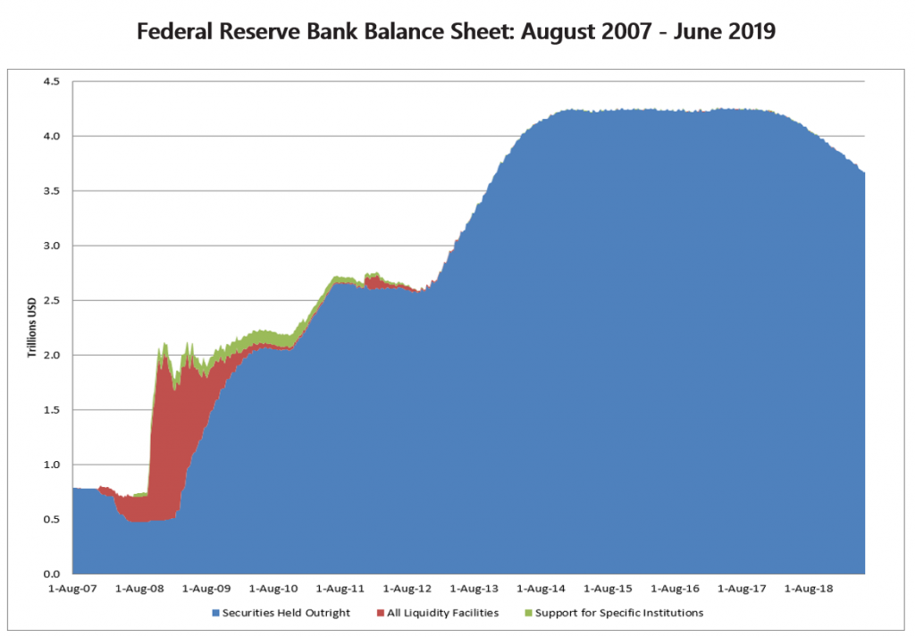 federal-reserve-balance-sheet-through-june-2019-three-risks-facing-treasury-bodns-1024x713