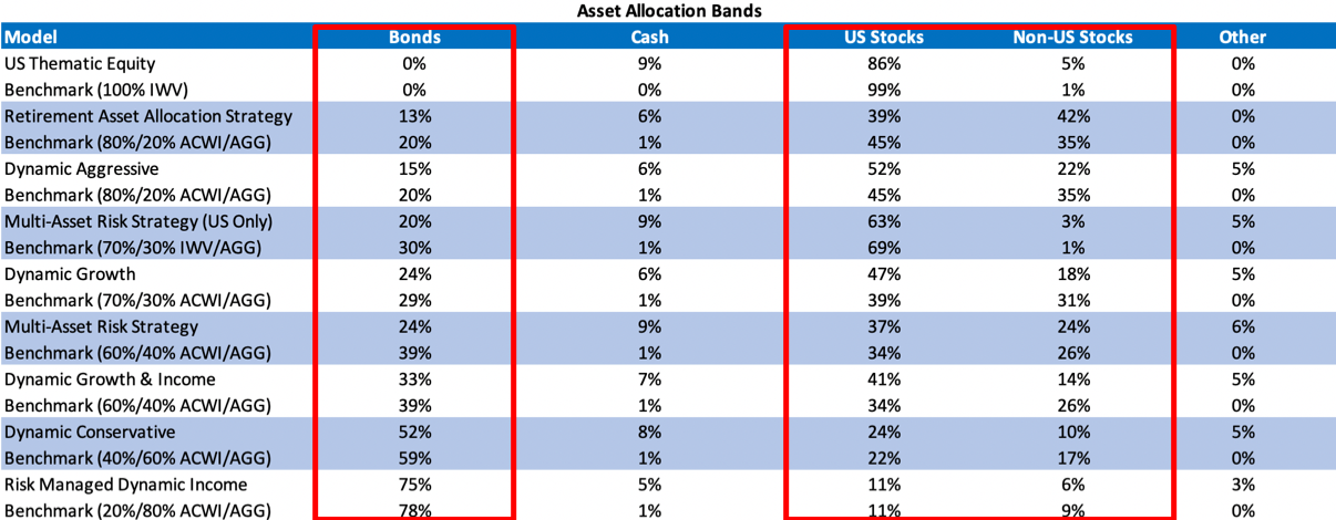 Asset Allocation Bonds