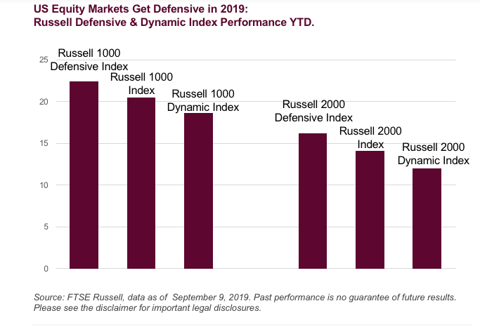 Can Defense Continue to Outperform Cyclicals?