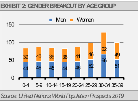 China Gender Breakout by Age Group