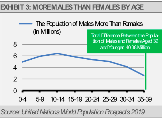 China More Males Than Females By Age