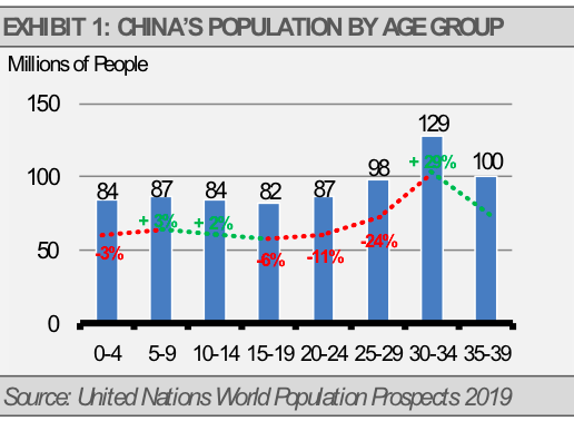 China population by age group